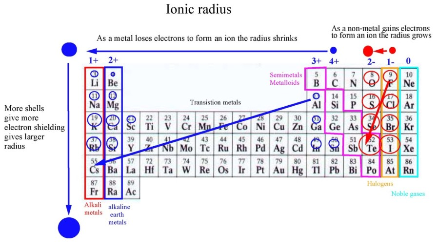 How to arrange the following atoms and ions in order of increasing 91b6be3bd2294a24b7b5 da4c182123f5956a3d22aa43eb816232l1rackcdn urtaz Gallery