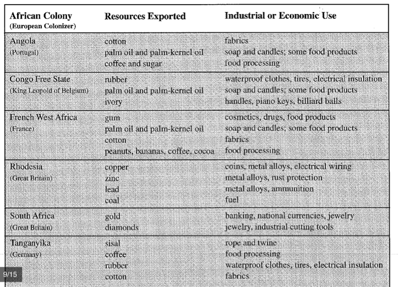 the driving force behind imperialism in africa on  resources