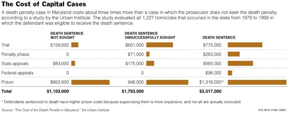 is the dealth penalty effective A variation of this argument is that, regardless of how effectively the death penalty might deter potential murderers in general, it is 100% effective in deterring executed murderers from repeating their crimes.