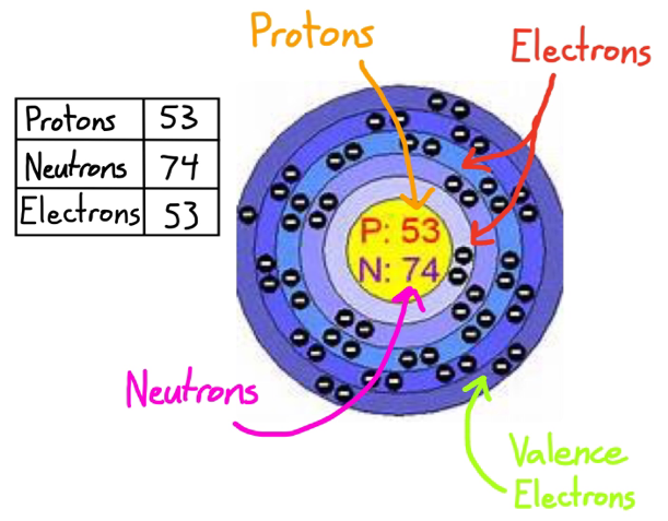 bromine bohr rutherford diagram - 28 images - file 35 ...