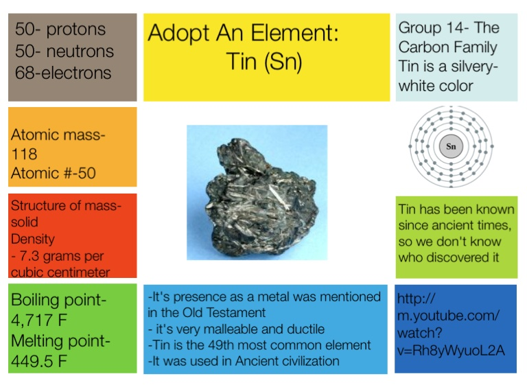 Tin protons chemical elements com cesium cs adopt an for Adopt an element project ideas