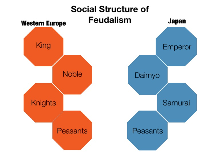 a comparison of feudal europe and