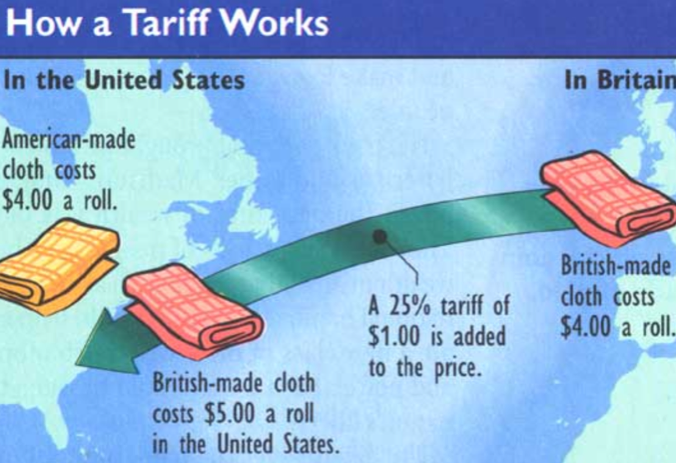 Image result for how tariffs work