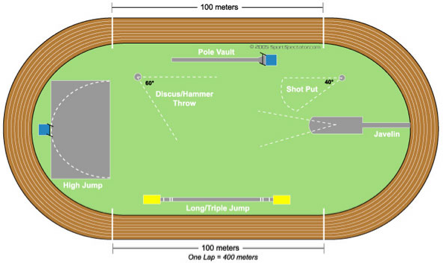 track and field screen 4 on flowvella presentation software for athletic track dimensions there are 16 events in track which are the 100 meter dash, the 200, 400, 800, 1600, 3200, long jump, shot and disc there are also relays such as the 4x100