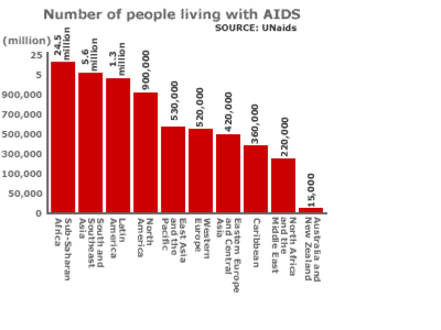 an analysis of the prevalence and history of the aids virus Hiv and aids in the united states of america hiv prevalence is estimated to be 15% among an analysis by cdc and department of justice researchers.