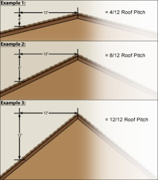 Slope parallel and perpendicular lines screen 2 on for 12 6 roof pitch